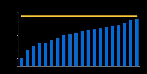 National saving ratio, 2015