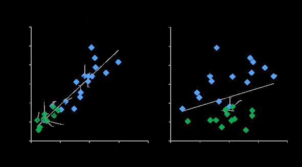Capital stock per capita and GDP per capita